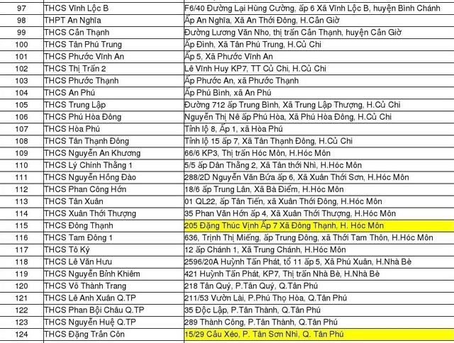 Sở GD-ĐT TPHCM công bố danh sách địa điểm thi tuyển sinh lớp 10 - 4