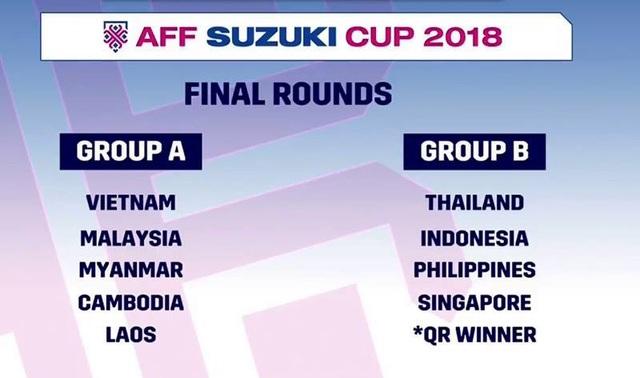 Kết quả bốc thăm vòng bảng AFF Cup 2018 gần như lặp lại của AFF Cup 2016, chỉ bổ sung thêm Lào và Brunei-Timor Leste ở hai bảng đấu