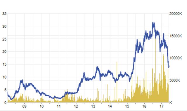 Giá cổ phiếu HSG đang lao về vùng đáy 3 năm trước
