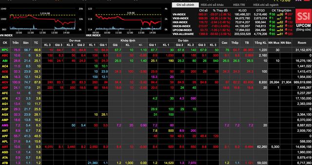 Hàng trăm mã cổ phiếu đang giao dịch trên sàn UPCoM (bảng giá SSI)