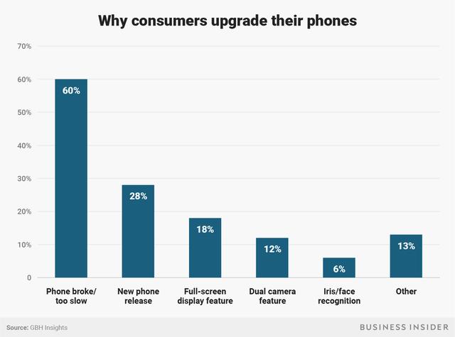 60% người dùng mua mới vì iPhone cũ bị hỏng, hoặc chạy quá chậm.