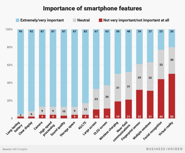 Phần đông người dùng kỳ vọng thời lượng pin trên iPhone mới, chứ không phải các tính năng được thêm vào.