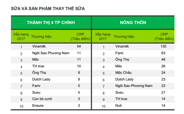 Bảng xếp hạng 10 thương hiệu Sữa và Sản phẩm thay thế sữa được chọn mua nhiều nhất ở Thành thị 4 thành phố chính và Nông thôn Việt Nam.