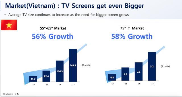 """Người Việt Nam có xu hướng """"chịu chi"""" mua TV 4K, màn hình lớn - 2"""