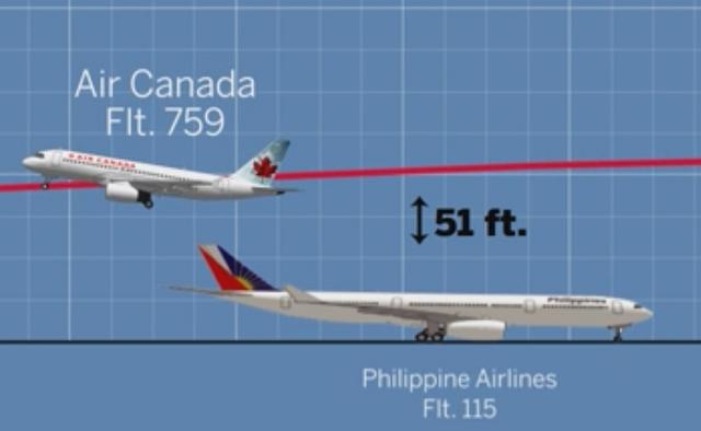 Máy bay Air Canada hạ độ cao chỉ cách máy bay Philippines Airlines đang chờ cất cánh chỉ hơn 15m. (Ảnh: Mecury)