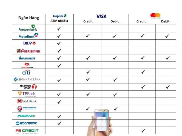Danh sách các ngân hàng hợp tác với Samsung Pay