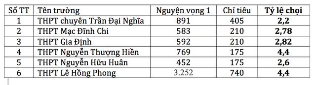 Tỷ lệ chọi vào các trường chuyên đình đám ở TPHCM - 2