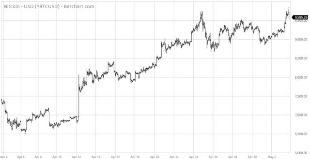 Bitcoin trải qua giai đoạn bình ổn giá hiếm thấy trong gần nửa năm qua.