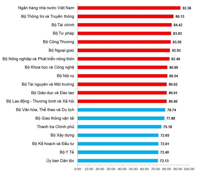 Bảng xếp hạng chỉ số cải cách hành chính năm 2017 của 19 Bộ, ngành