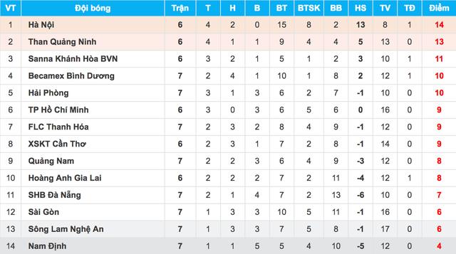 B.Bình Dương đánh bại đương kim vô địch Quảng Nam trên sân nhà - 2