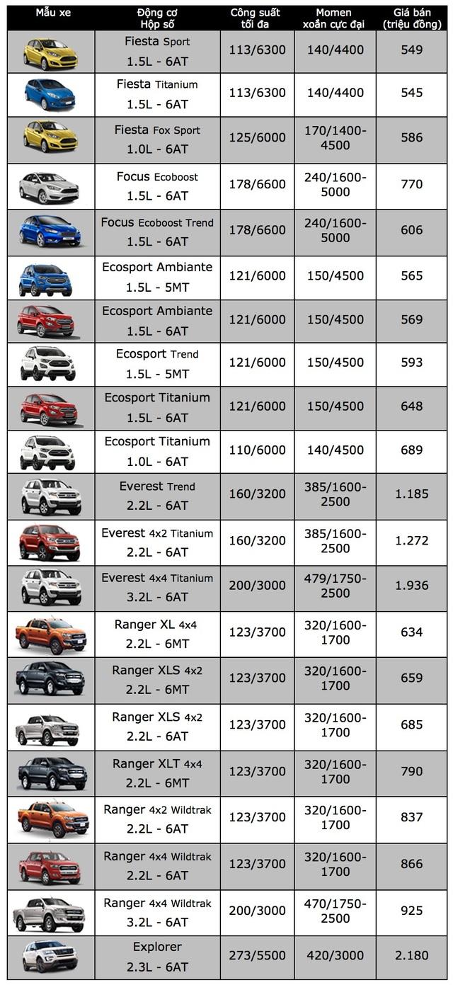Ford giảm giá xe du lịch lắp ráp trong nước - 2