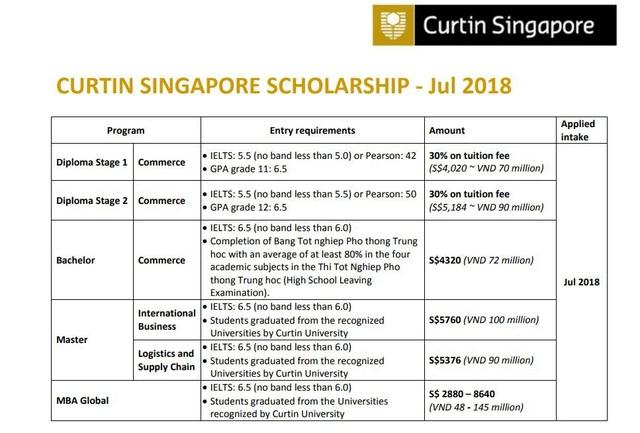 Du học Singapore: Học bổng trăm triệu & Chuyển tiếp 100% sang ĐH TOP tại Úc - 4