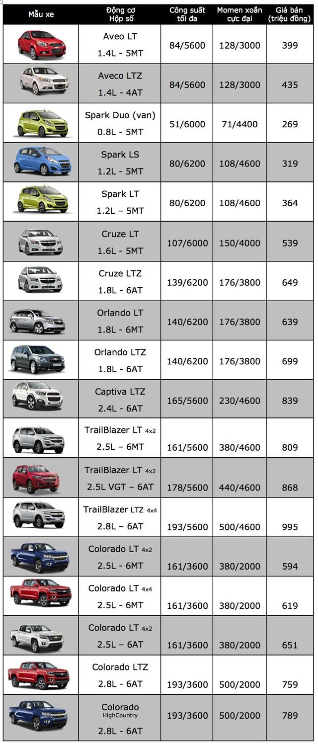 Chevrolet giảm giá Cruze, ưu đãi tới 80 triệu đồng cho Trailblazer - 2