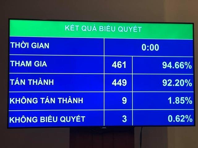 Kết quả biểu quyết nghị quyết về hoạt động giám sát của Quốc hội trong năm 2019