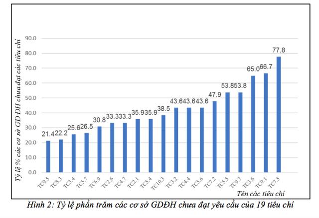 """""""Ngỡ ngàng"""" bức tranh về kết quả kiểm định chất lượng 117 trường đại học Việt Nam - 2"""