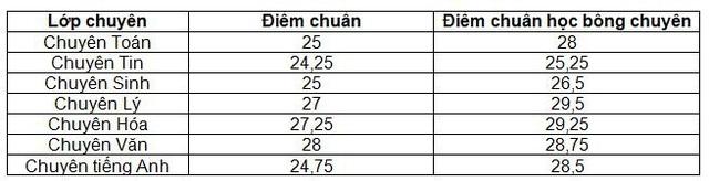 Trường chuyên ĐH Sư phạm Hà Nội lấy điểm chuẩn cao nhất là 28 - 1