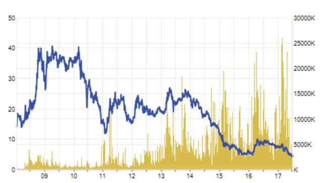 Cổ phiếu HAG đang giao dịch ở vùng đáy lịch sử kể từ khi niêm yết, chưa lên nổi 5.000 đồng