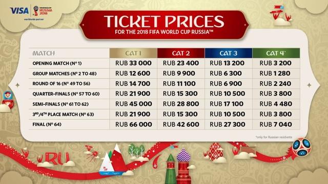 Bảng giá vé niêm yết của Fifa