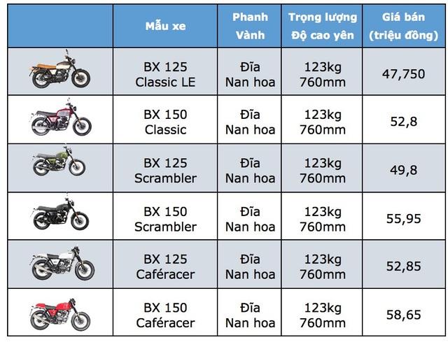 Bảng giá xe máy Brixton tại Việt Nam cập nhật tháng 6/2018 - 1