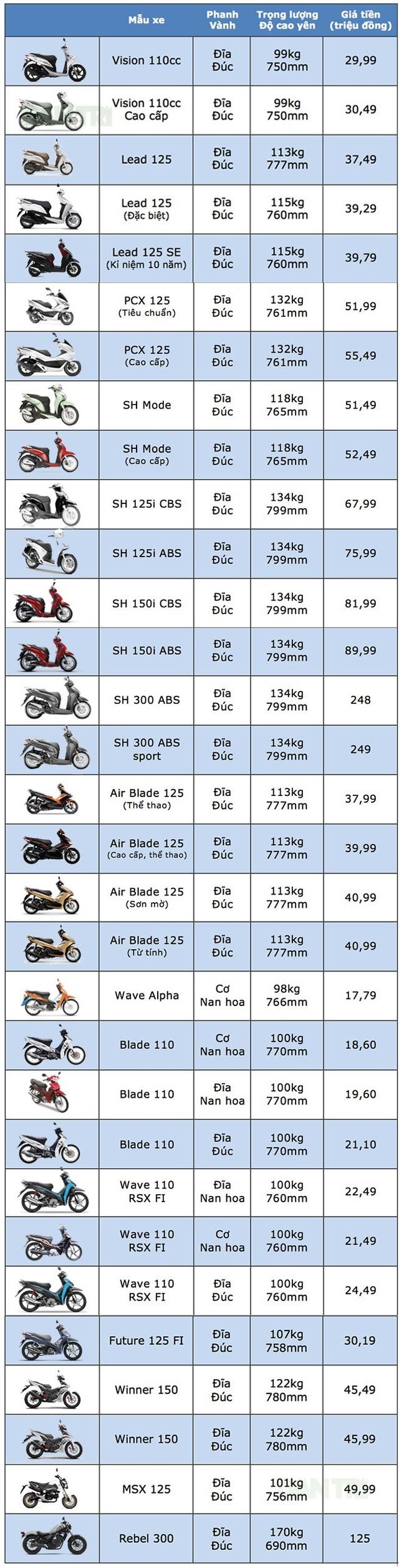 Bảng giá xe máy Honda tại Việt Nam cập nhật tháng 6/2018 - 1