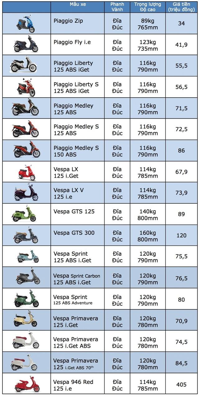 Bảng giá xe máy Piaggio tại Việt Nam cập nhật tháng 6/2018 - 1