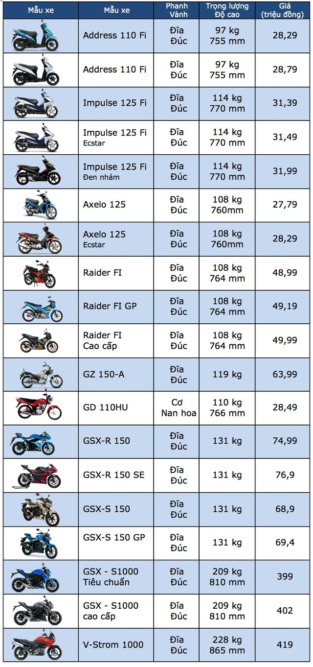 Bảng giá xe máy Suzuki tại Việt Nam cập nhật tháng 6/2018 - 1