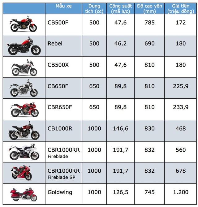 Bảng giá xe Honda phân khối lớn tại Việt Nam cập nhật tháng 6/2018 - 2