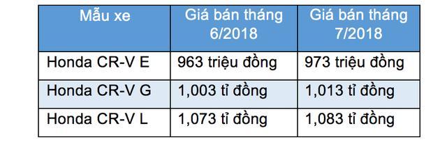"""Mặc thị trường """"mơ"""" xe giá rẻ, Honda Việt Nam đột ngột tăng giá CR-V - 2"""