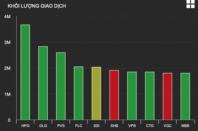 Nhóm cổ phiếu có thanh khoản dẫn đầu thị trường sáng 22/6 (đồ thị: VDSC)