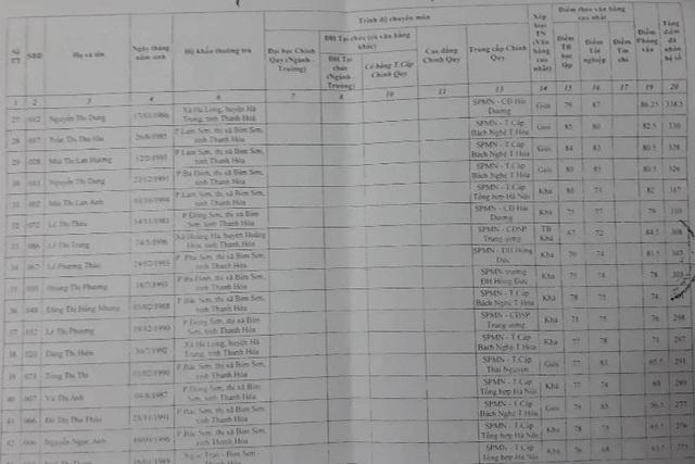 Thị xã Bỉm Sơn xét tuyển hàng chục viên chức bậc học mầm non, trong đó phần lớn là những giáo viên có trình độ trung cấp sư phạm mầm non