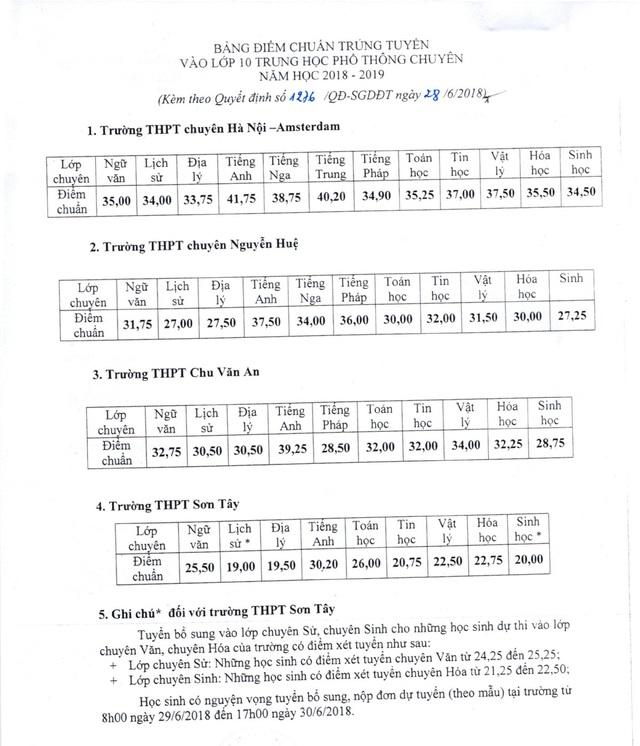 Đã có điểm chuẩn vào lớp 10 THPT chuyên 2018 tại Hà Nội: Cao nhất 41,75 điểm - 1