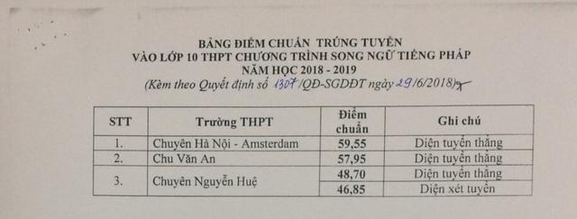 Hà Nội công bố điểm chuẩn lớp 10 hệ công lập - 4