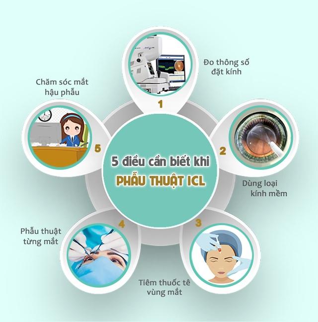 5 điều cần biết về mổ cận thị nặng bằng ICL - 2