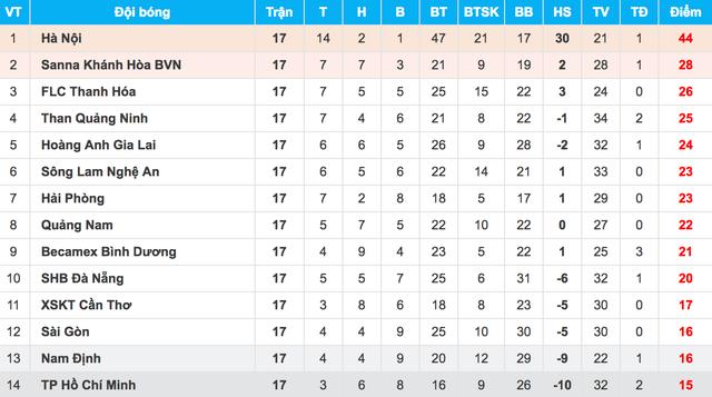 Vừa thay tướng, Sài Gòn FC có chiến thắng tại V-League - 1