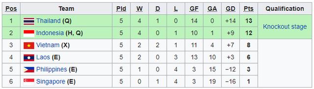 Thành tích chung cuộc bảng A giải U19 Đông Nam Á
