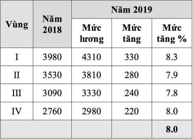 Đề xuất tăng lương tối thiểu vùng 2019 của Tổng LĐLĐ VN.