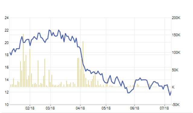Giá cổ phiếu RDP đã lao về sát ngưỡng mệnh giá