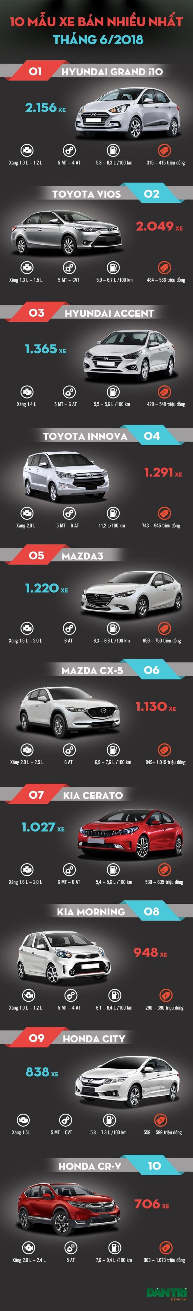 Hyundai Grand i10 vượt Toyota Vios trở thành xe đắt khách nhất Việt Nam - 2
