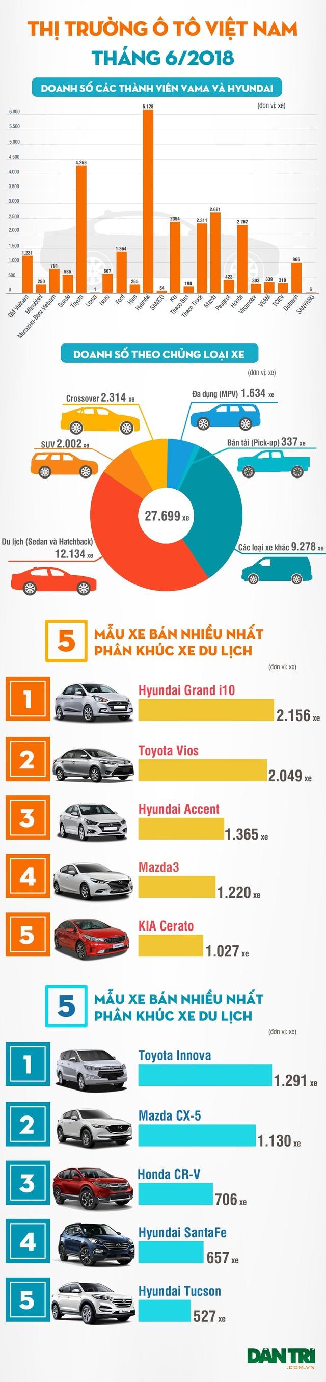 Không phải Toyota hay Mazda, Hyundai mới là thương hiệu bán nhiều nhất tháng 6/2018 - 2