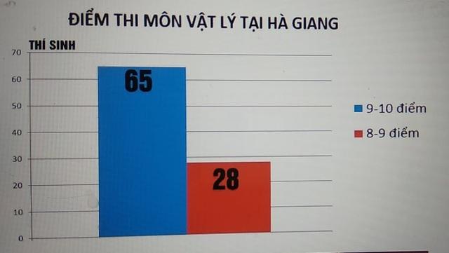Số thí sinh đạt 9 đến 10 điểm của Hà Giang gấp đôi số thí sinh đạt 8 đến 9 điểm. (Ảnh: vtv.vn).