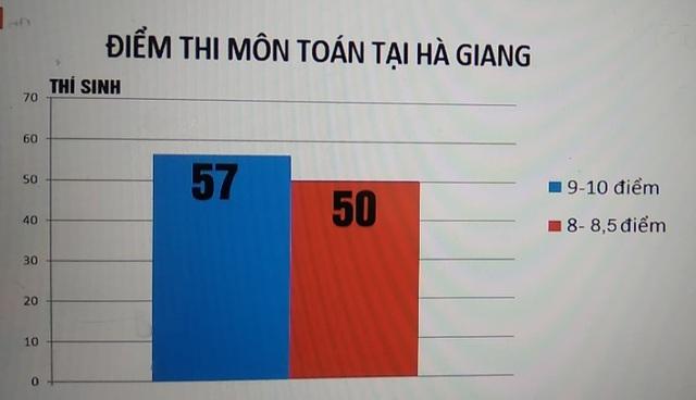 Với môn Toán, số thí sinh có mức điểm 8-8,75 là 50 em; số thí sinh có điểm từ 9 trở lên là 57 em. (Ảnh: vtv.vn)