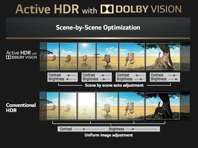 Với khán giả thể thao, LG OLED C7 và C8 càng ghi điểm bởi chế độ HFR (High Frame Rate) kết hợp với chế độ 4K Cinema HDR và tần số quét cao, đảm bảo những cảnh chuyển động nhanh luôn mượt mà, sắc nét.
