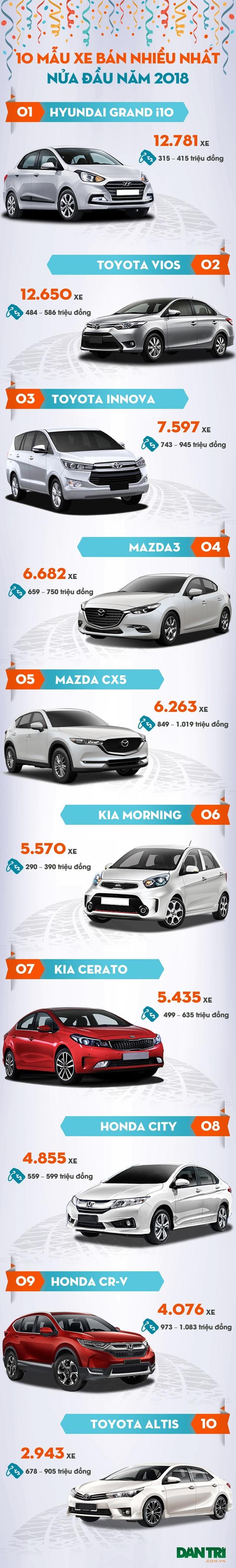 Top 10 mẫu xe bán nhiều nhất nửa đầu năm 2018 - 1