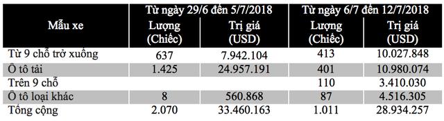 Có 413 chiếc xe dưới 10 chỗ làm thủ tục nhập khẩu được đăng ký tờ khai nhập khẩu chủ yếu ở cửa khẩu khu vực cảng thành phố Hồ Chí Minh và Hải Phòng (lần lượt 269 xe và 142 xe)