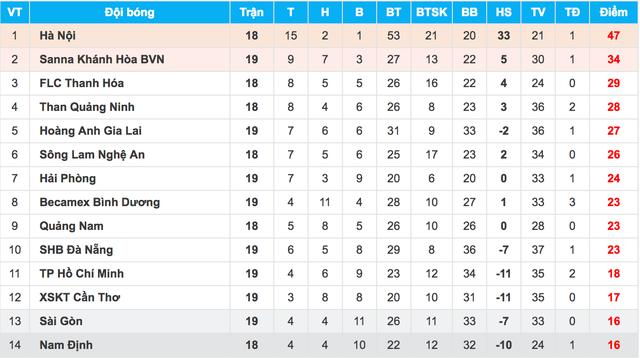 Hải Phòng và Bình Dương bất phân thắng bại ở vòng 19 V-League - 1
