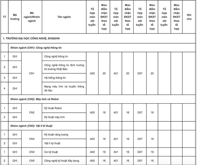 ĐH Quốc gia Hà Nội công bố điểm sàn xét tuyển năm 2018: Từ 15 - 20 điểm - 1