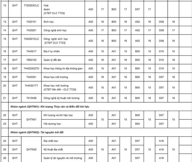 ĐH Quốc gia Hà Nội công bố điểm sàn xét tuyển năm 2018: Từ 15 - 20 điểm - 3