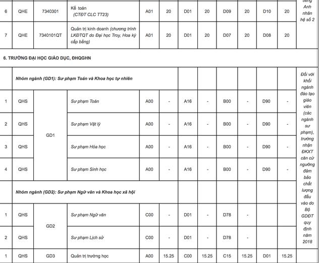 ĐH Quốc gia Hà Nội công bố điểm sàn xét tuyển năm 2018: Từ 15 - 20 điểm - 7