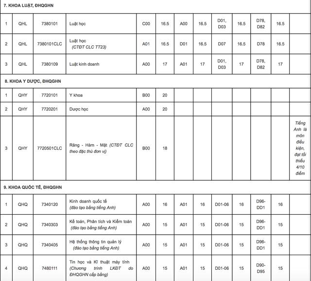 ĐH Quốc gia Hà Nội công bố điểm sàn xét tuyển năm 2018: Từ 15 - 20 điểm - 8