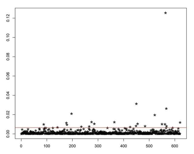 """Biểu đồ chỉ ra sự bất thường """"khủng khiếp"""" điểm thi môn Toán của Hà Giang - 4"""